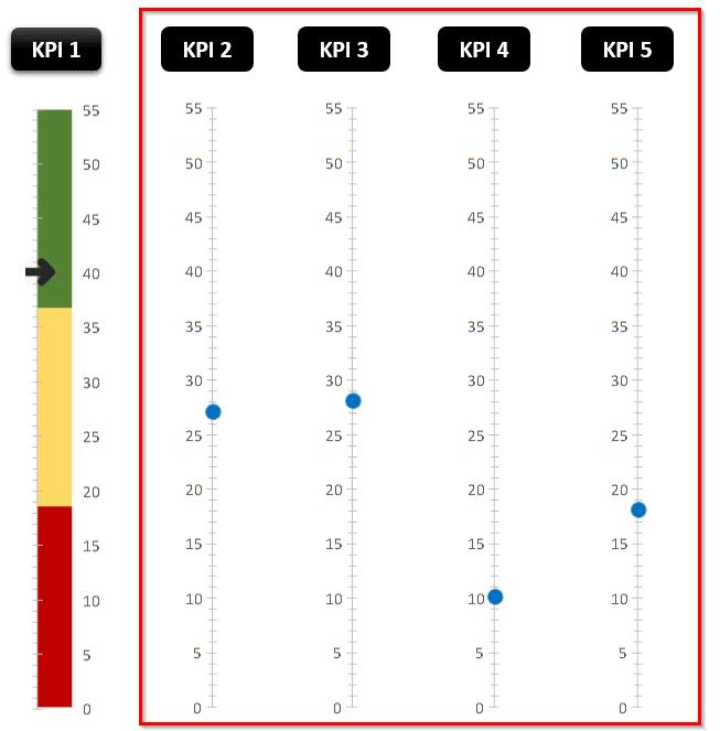 Graphique Excel - Thermomètre
