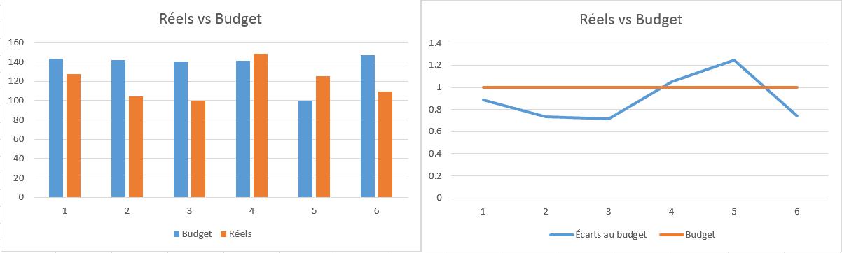 Distorsion dans les graphiques