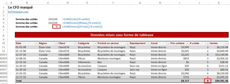Formules données mises sous forme de tableau