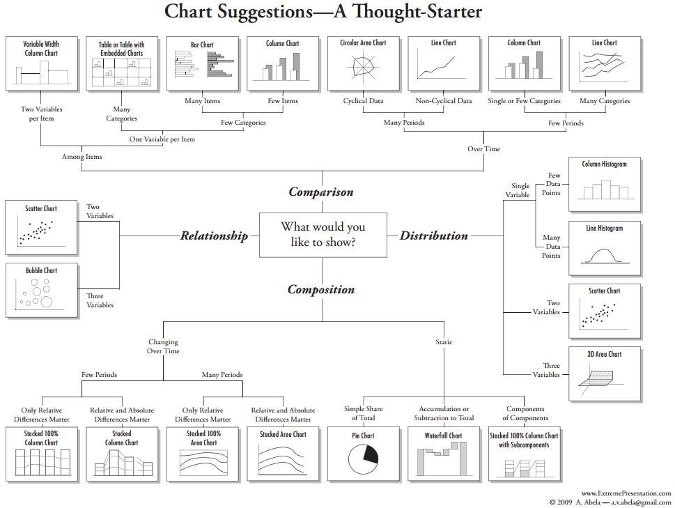 Suggestion graphique tableaux de bord