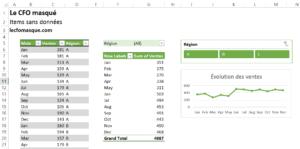 Tableau croisé dynamique: Items sans données