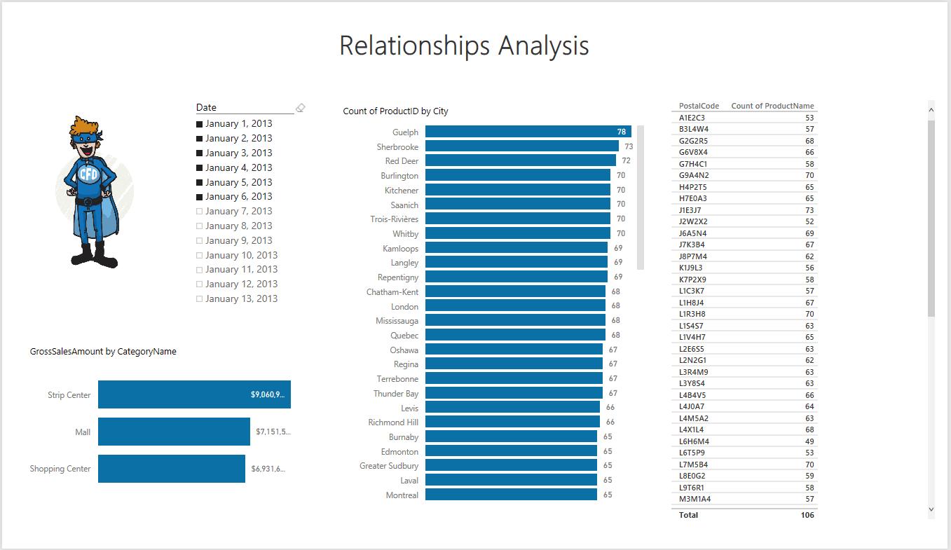 Relations Modèle de données