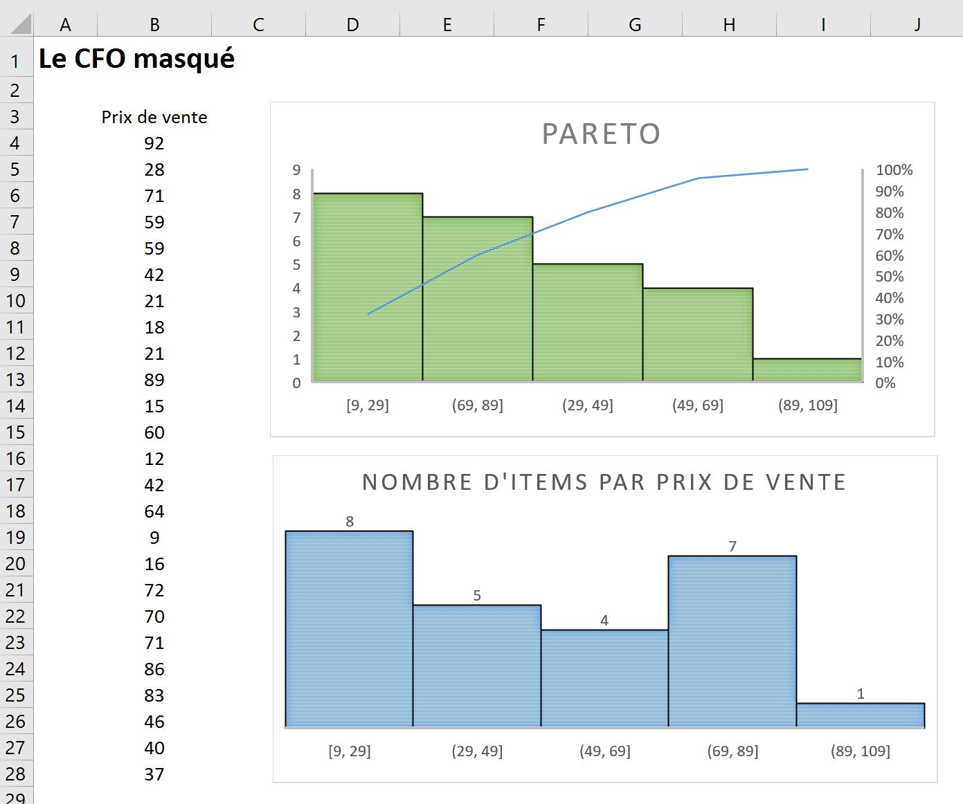 Excel les nouveaux graphiques histogrammes le cfo masqu - Comment faire un graphique sur papier ...