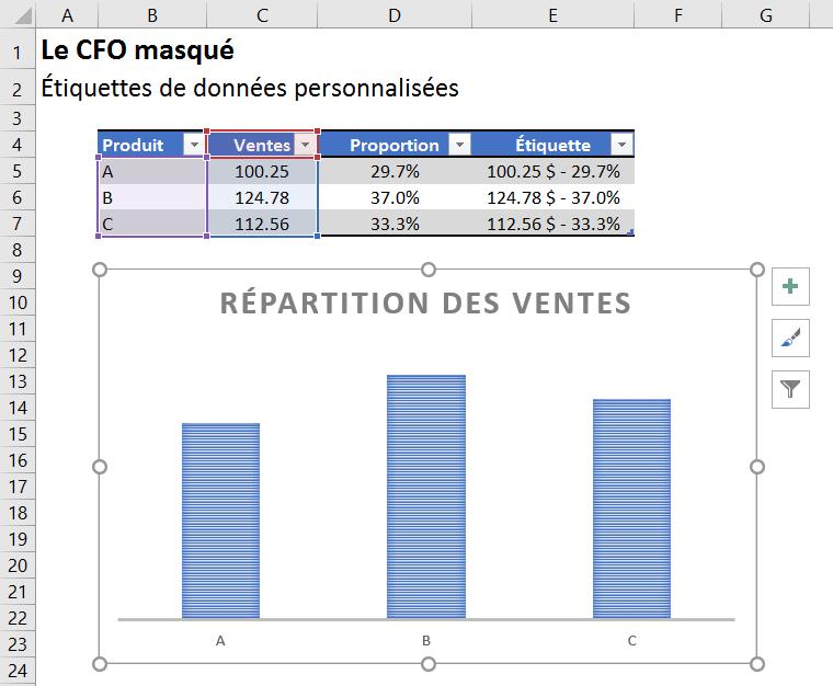 Graphiques - Étiquettes données personnalisées