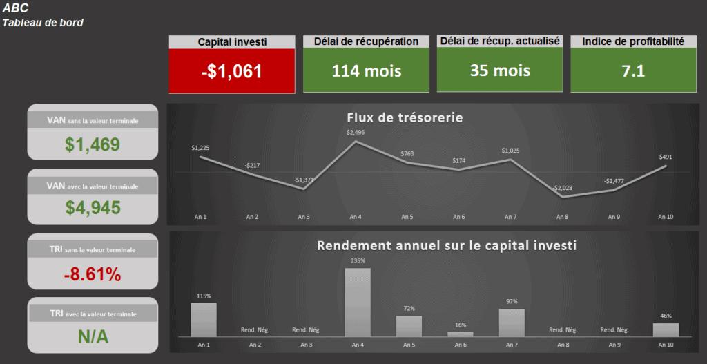 Excel : Dashboard makeover – Le CFO masqué