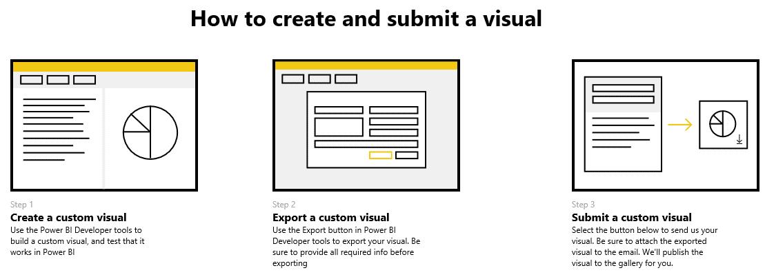 Comment soumettre un visuel
