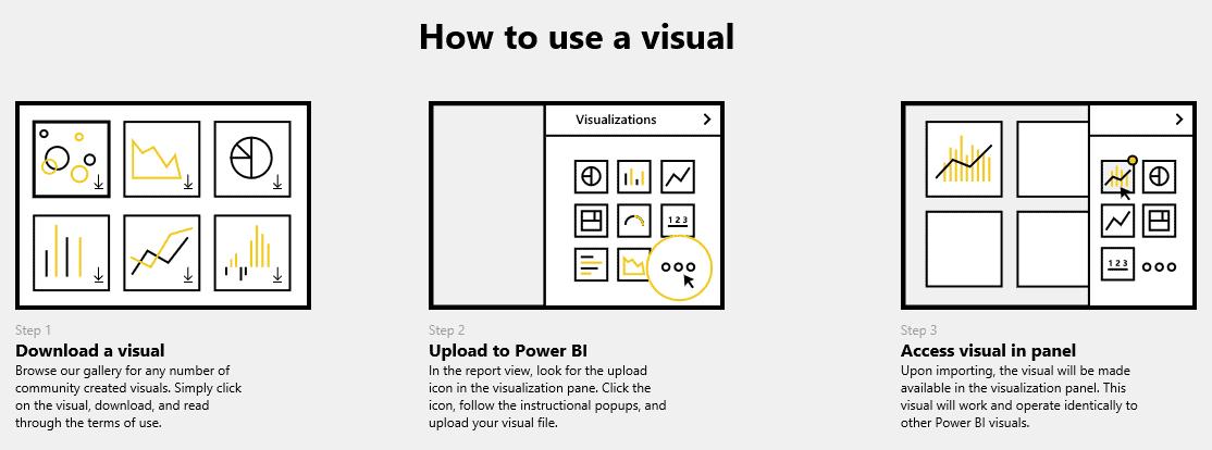 Comment utiliser un visuel
