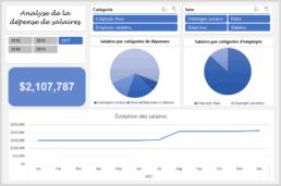 Modélisation des salaires dans Excel