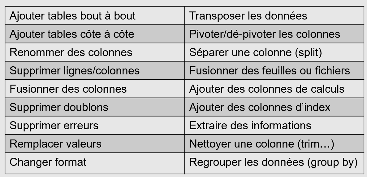 Tâches Power Query