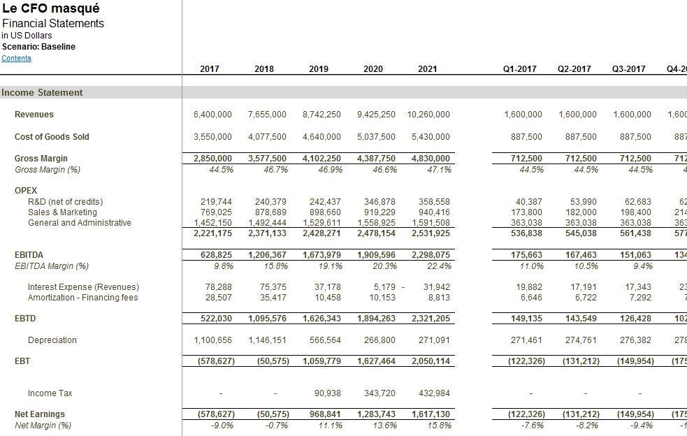 Modèle financier État des résultats