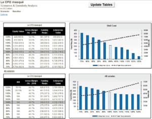 Modèle financier Analyse de sensibilité 2