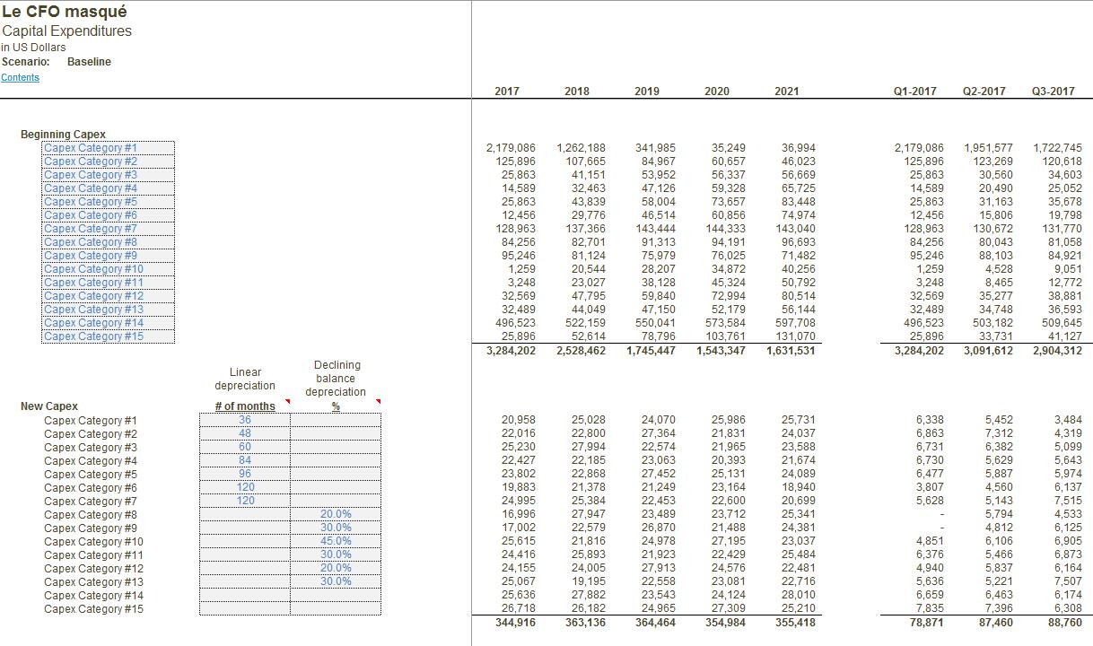 Modèle financier CAPEX