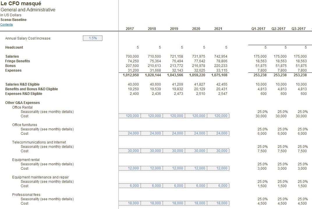 Modèle financier G&A
