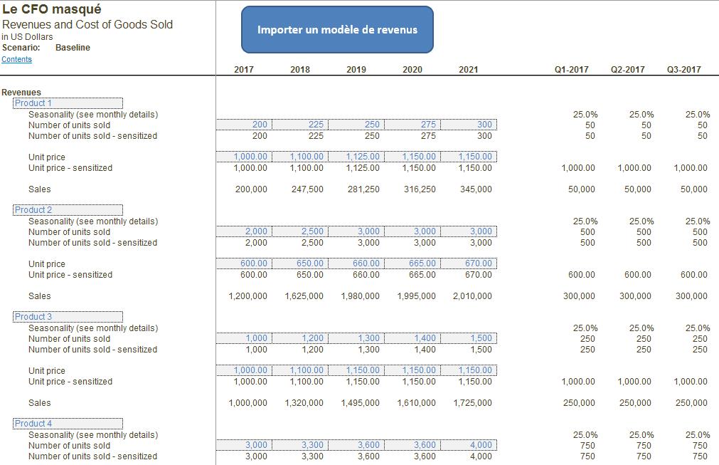 Modèle financier - Modèle de revenus et coûts