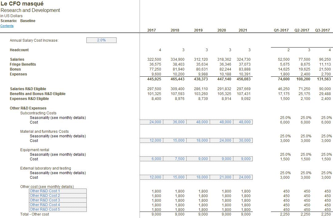 Modèle financier - R&D