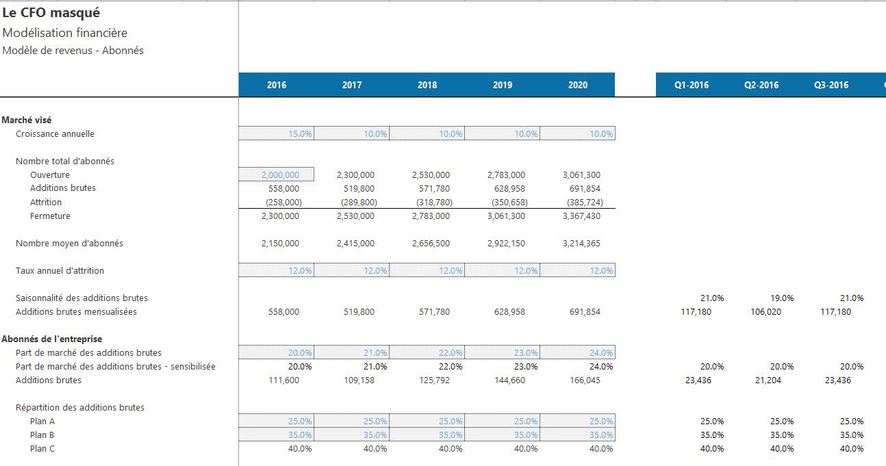 Modèle revenus et coûts Abonnements