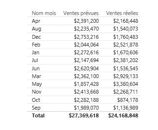 Tableau ventes réelles vs budget