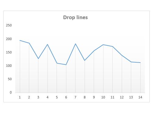 graphique-drop-lines