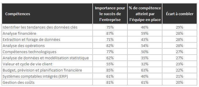 statistiques-comptables-et-financiers