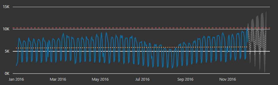 power-bi-analytique-graphique