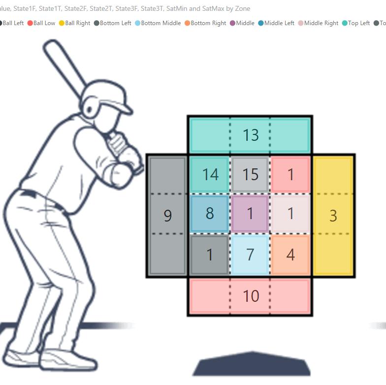 Visualisation de données Baseball
