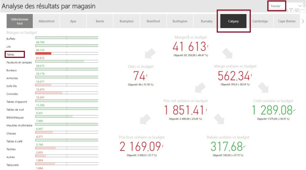 Rapport Power BI Budget par magasin