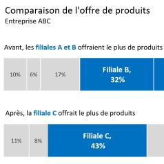 Comparaison produits carré