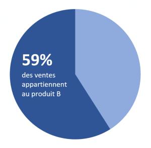 Graphique en secteurs infographie