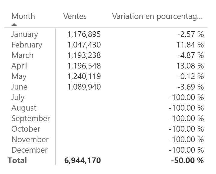 Variation d'une année à l'autre 50%