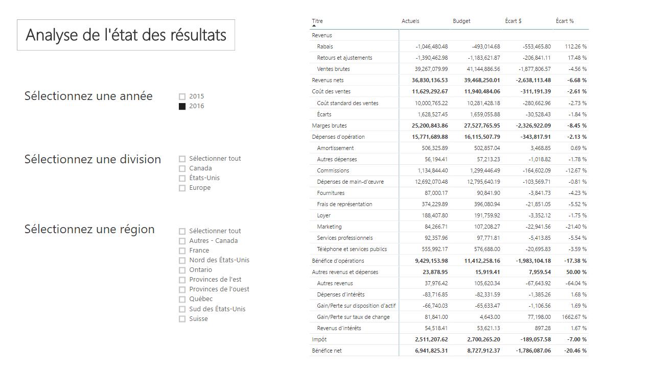 Power BI - État des résultats Écarts
