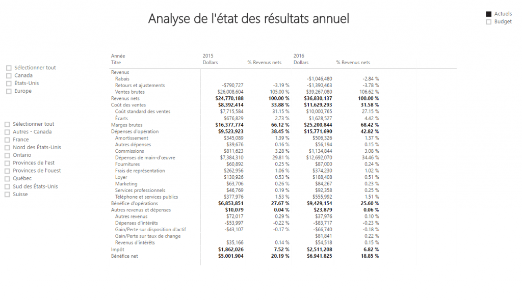 Power BI - État des résultats annuels