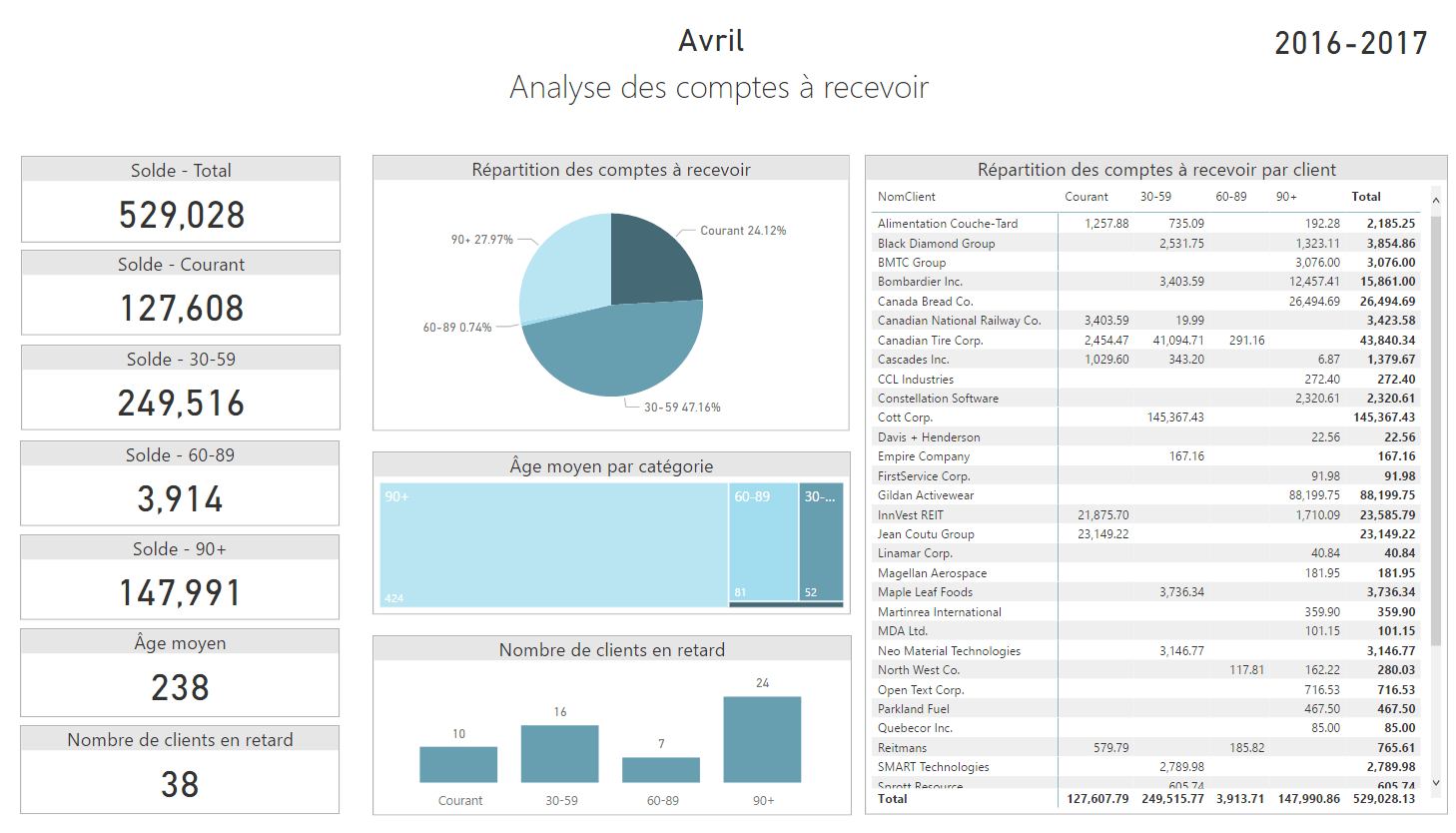 Rapport Power BI - Analyse des CAR
