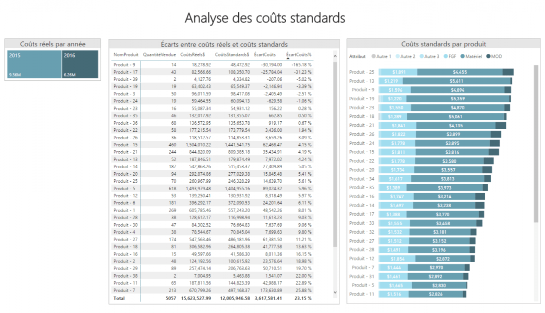 Rapport Power BI - Analyse des coûts standards