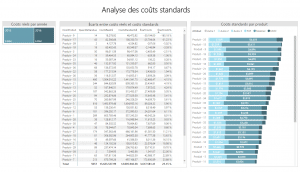 Rapport Power BI - Analyse des coûts standards