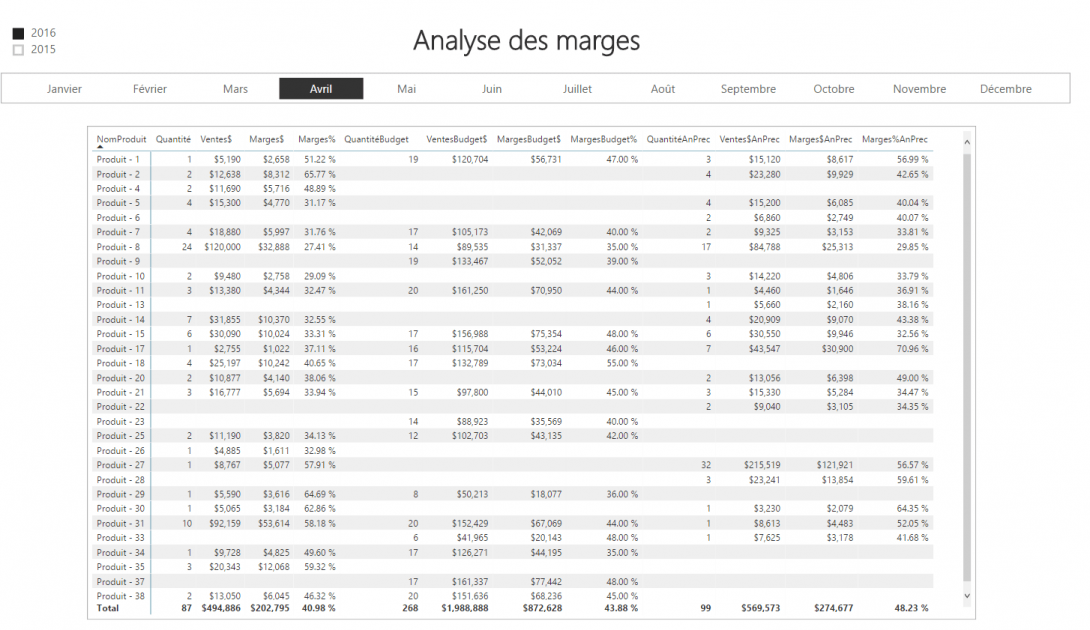 Rapport Power BI - Analyse des marges