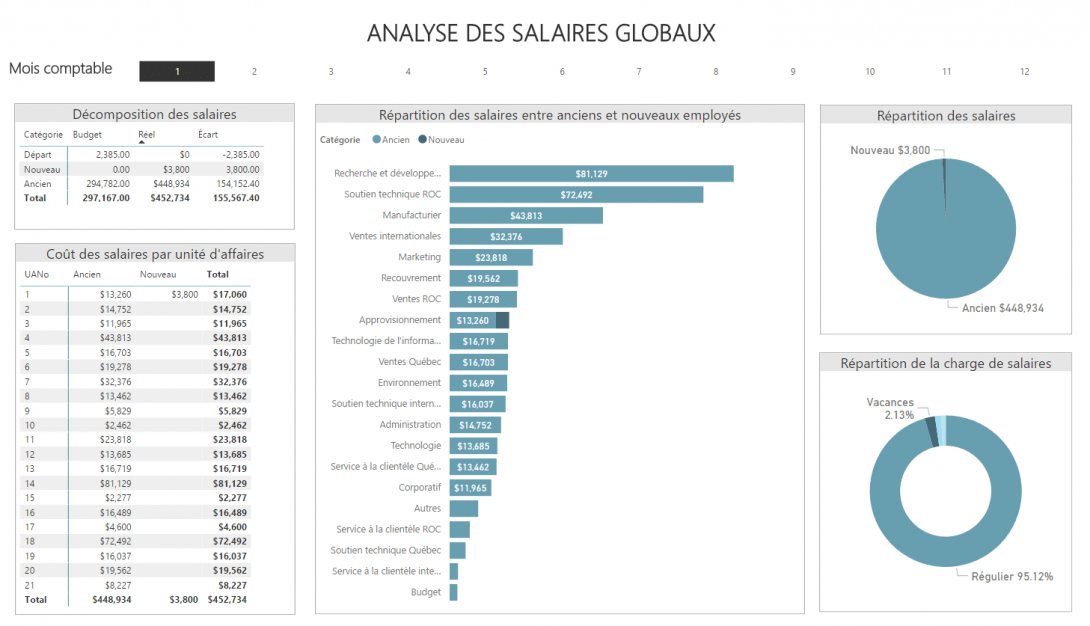 Rapport Power BI - Analyse des salaires