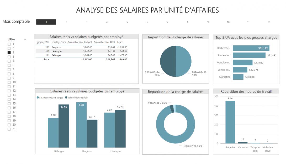 Rapport Power BI - Analyse salaires par unité d'affaires