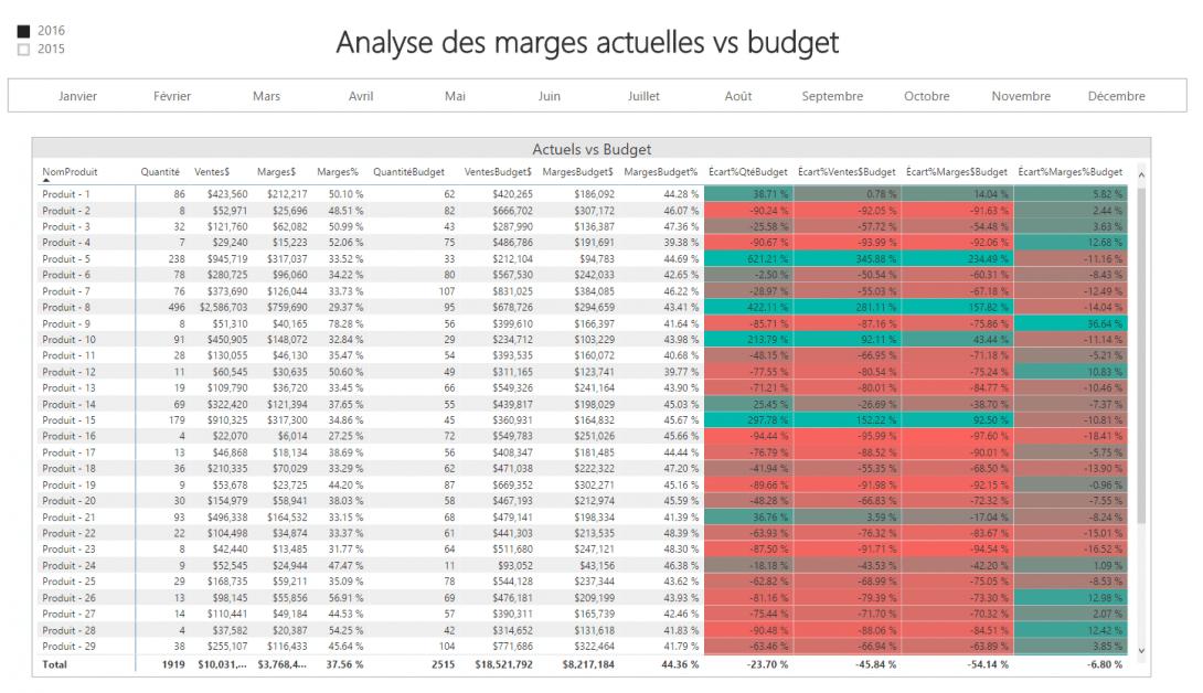 Rapport Power BI - Marges vs budget
