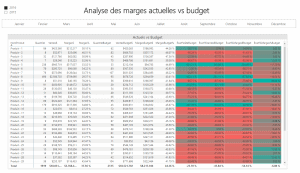 Rapport Power BI - Marges vs budget