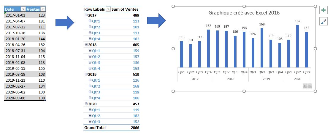 Graphique Excel 2016 foré