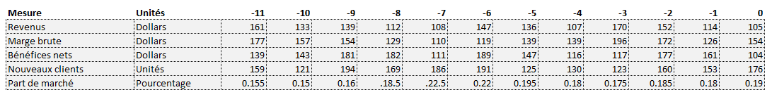 Entrée de données KPI