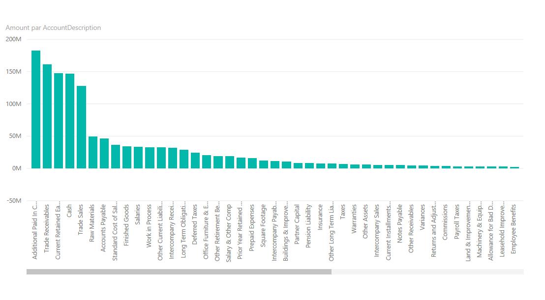Rapport SQL sur PBI Service