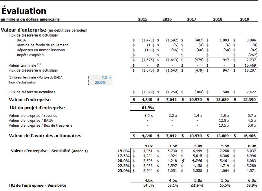 Évaluation Entreprise