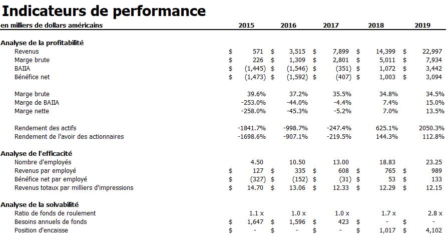 Indicateurs de performance
