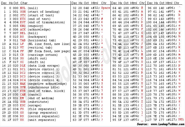 ASCII codes