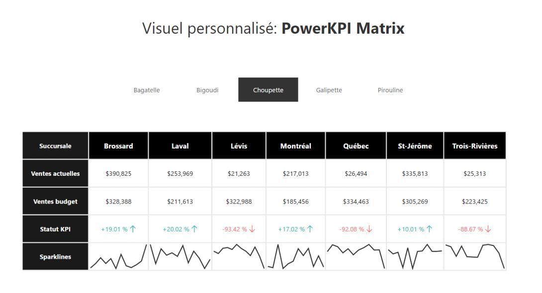 PowerKPI Matrix