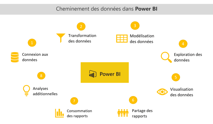 Power BI 360 degrés