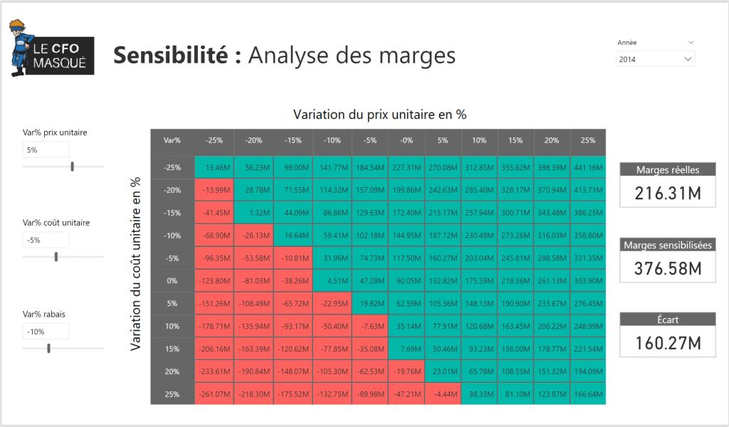 Analyse sensibilité Power BI