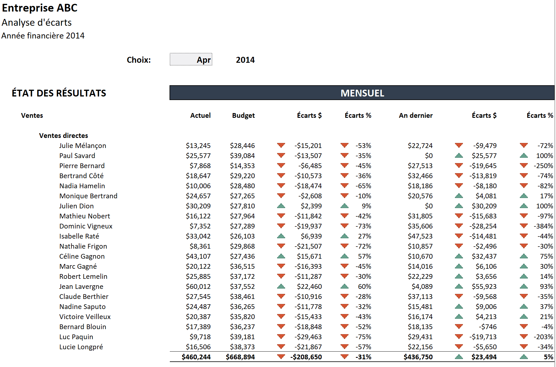 Analyse d'écarts