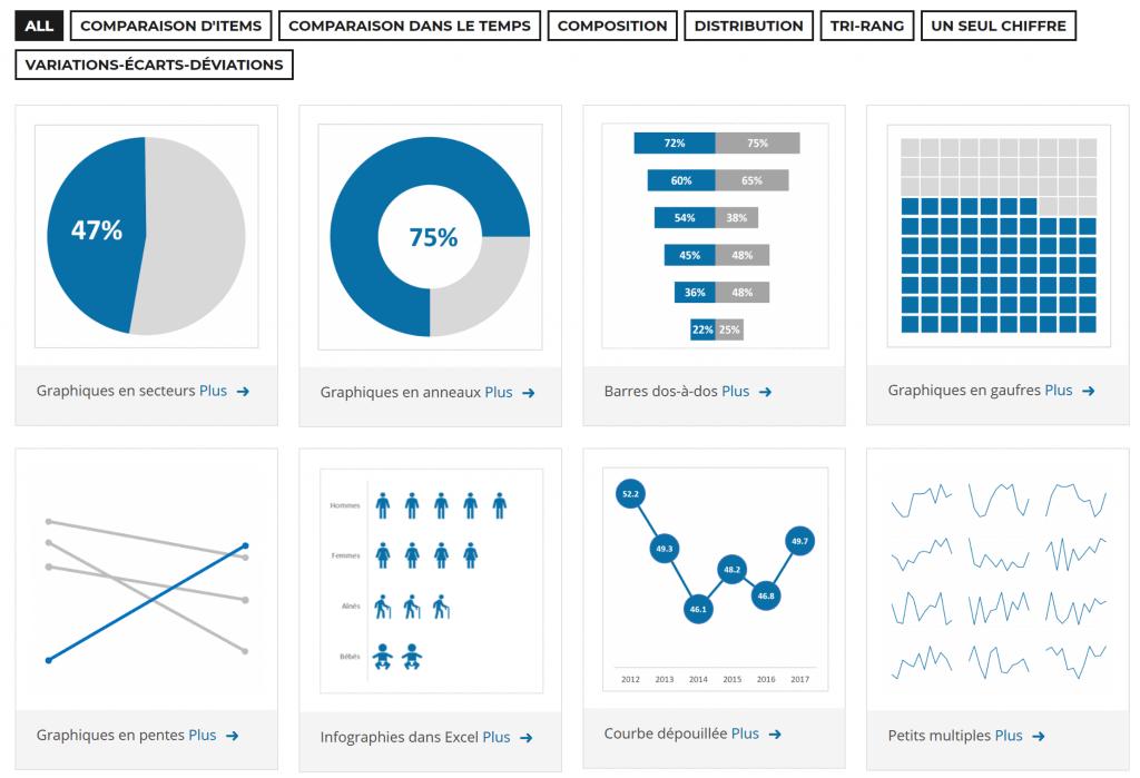 Choix dynamique de visualisation de données